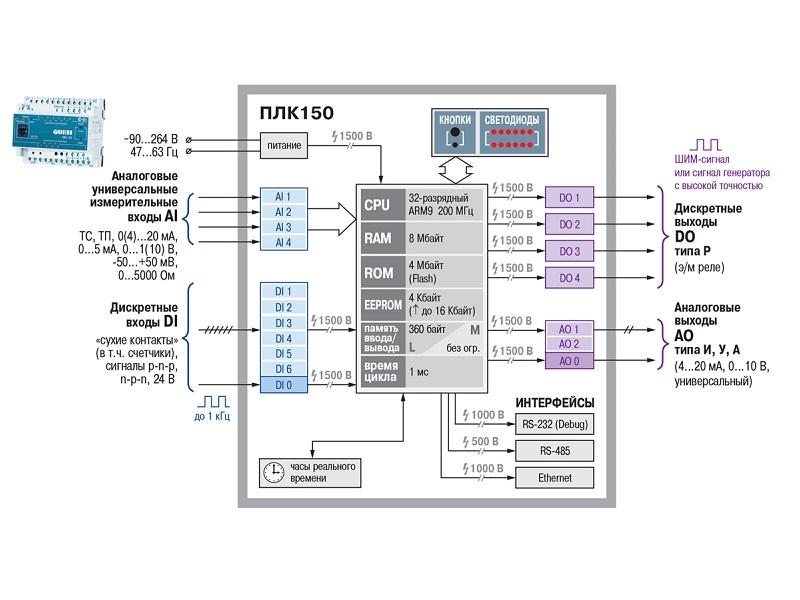 Схема программируемого логического контроллера фото 18